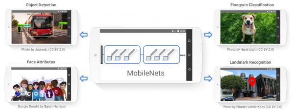 Google представила бесплатные алгоритмы машинного зрения для мобильных разработчиков