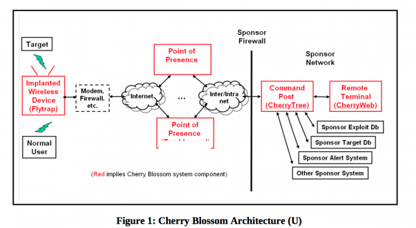 Сведения об инструментарии ЦРУ для захвата управления SOHO-маршрутизаторами