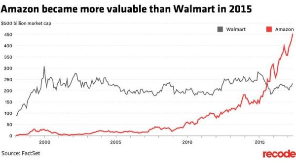 Технологические компании США растут слишком быстро
