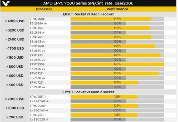 Флагманский серверный CPU AMD Epyc 7601 будет работать на частоте до 3,2 ГГц и обойдётся примерно в 4000 долларов