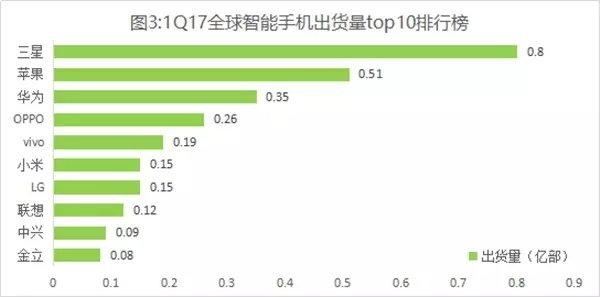 Семь из десяти крупнейших производителей смартфонов являются китайскими компаниями