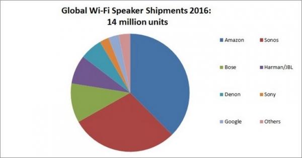 Amazon оказалась лидером рынка беспроводных акустических систем по итогам прошлого года