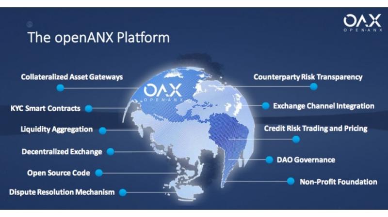 OpenANX создает на Эфириуме децентрализованную биржу