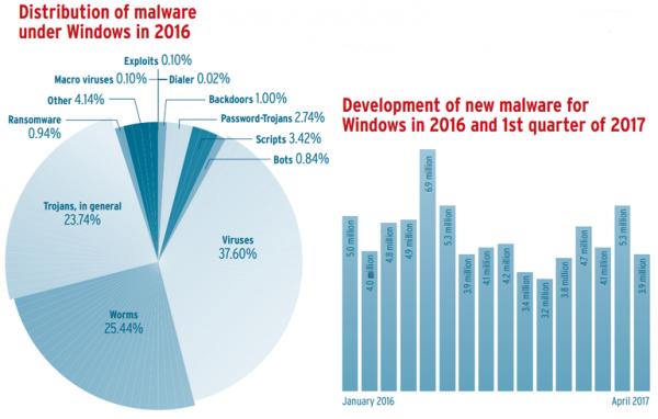 Число вирусов на Linux и macOS в 2016 году утроилось