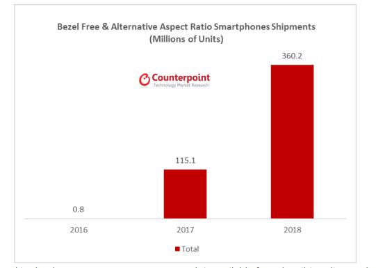 Продажи безрамочных смартфонов в следующем году утроятся