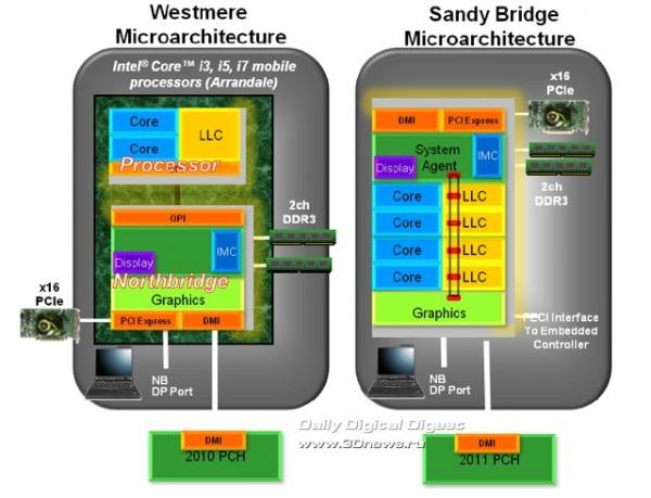 Intel в поиске опытного проектировщика CPU