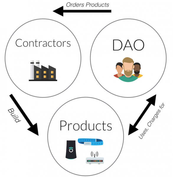 Компании будущего: без СЕО, без начальства и на блокчейне