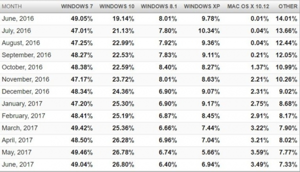 Статистика операционных систем за июнь 2017