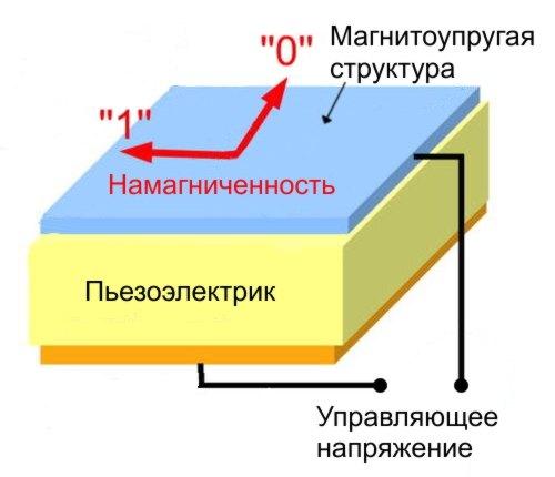 Российские физики создали новый тип энергоэффективной оперативной памяти