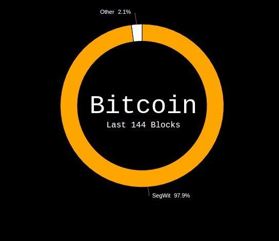 В биткоин сети активировался протокол BIP 91