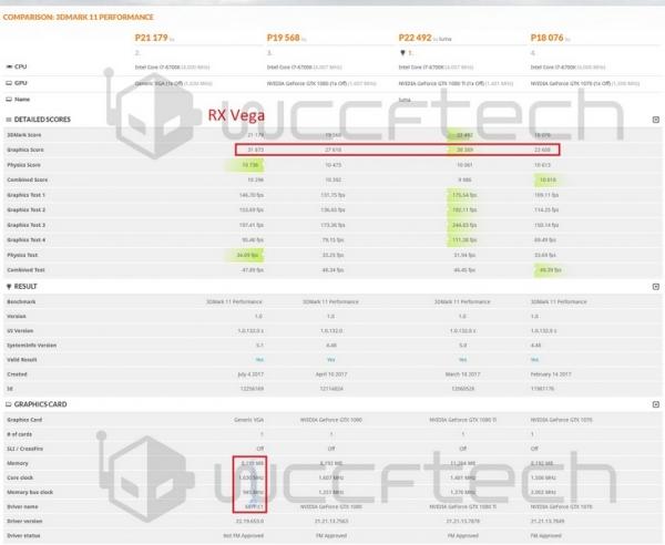 В тесте 3DMark 11 видеокарта Radeon RX Vega существенно обходит GeForce GTX 1080