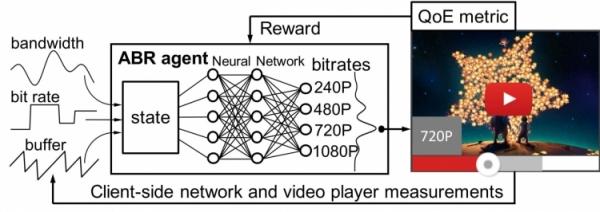 Искусственный интеллект MIT позволяет воспроизводить видео из Сети без прерываний