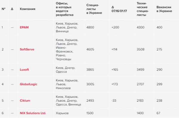 Топ-50 IT-компаний Украины, июль-2017