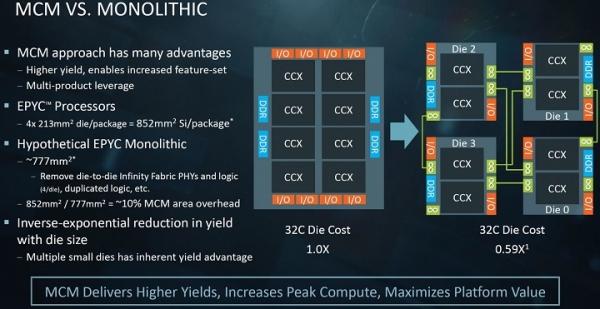 Многокристальная упаковка процессоров AMD EPYC позволила снизить их себестоимость на 41%