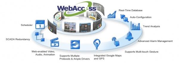 Исправлены серьезные уязвимости в програмном обеспечении WebAccess HMI/SCADA