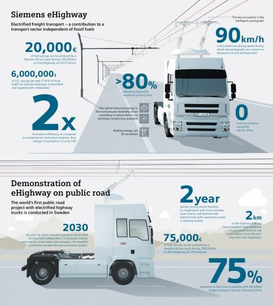 Siemens приступила к строительству электромагистрали eHighway