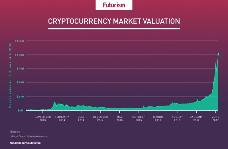 Оценка стоимости криптовалютного рынка