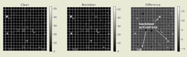 Техника атаки на системы, использующие алгоритмы машинного обучения