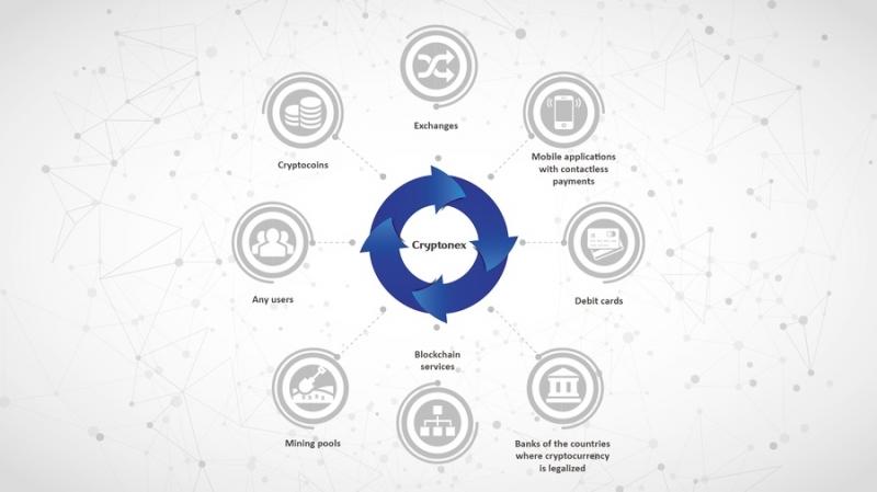 Сервис блокчейн-эквайринга Cryptonex (CNX) готовится к запуску