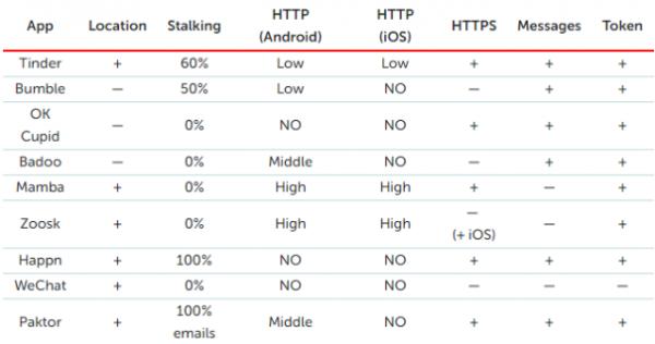 Популярные сервисы для знакомств раскрывают данные пользователей