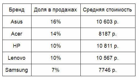 Аналитика «Юлы»: Россияне чаще всего покупают ноутбуки Asus