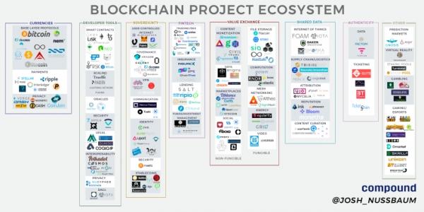 Полная карта блокчейн-экосистемы
