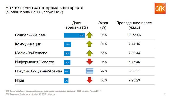 Исследование GfK: Тренды поведения россиян в интернете в 2017 году