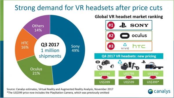 Поставки VR-гарнитур в третьем квартале достигли одного миллиона единиц