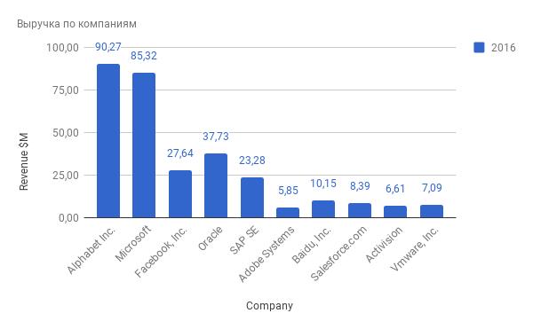 На чем зарабатывают софтверные компании