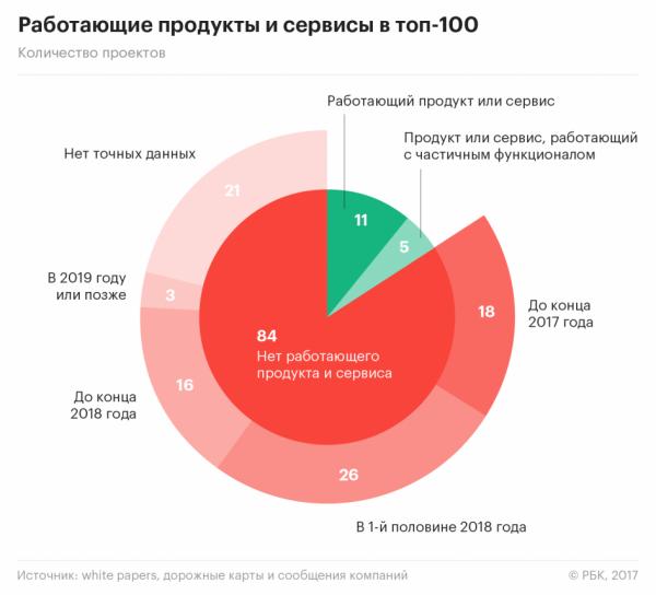 84 из 100 крупнейших ICO-проектов не имеют продукта или сервиса