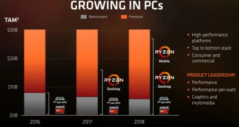 Гибридные процессоры AMD Raven Ridge появятся в настольных компьютерах