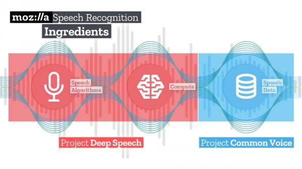 Проект Mozilla выпустил открытую систему распознавания речи