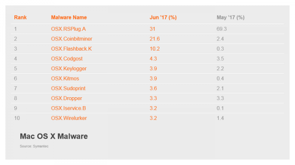 Майнеры криптовалюты для Mac стремительно набирают популярность