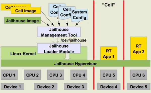 Компания Siemens выпустила гипервизор Jailhouse 0.8