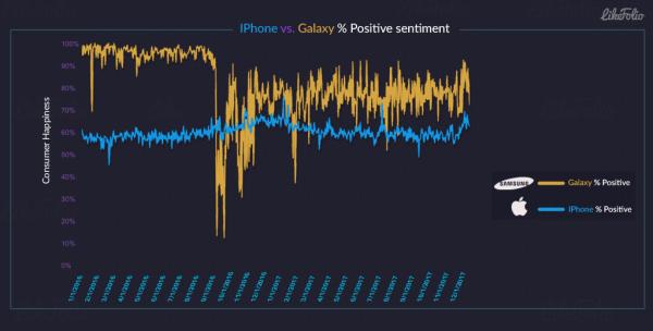 Пользователи Twitter отзываются хорошо о смартфонах Samsung гораздо чаще, чем об аппаратах Apple