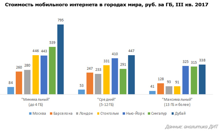 ДИТ Москвы: Столичный мобильный интернет – один из самых доступных среди крупных городов мира