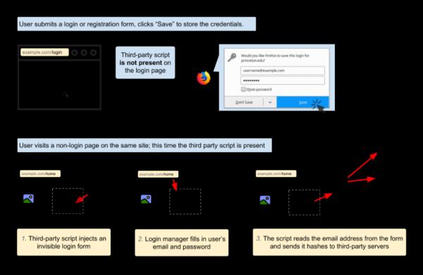Утечка идентификаторов пользователя через встроенный в браузер менеджер паролей