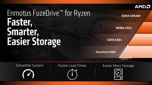 AMD представила технологию FuzeDrive