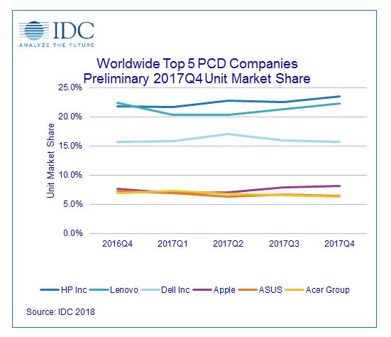 Аналитики IDC утверждают, что в прошлом квартале рынок ПК впервые за шесть лет показал рост продаж