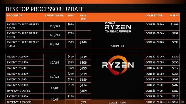 AMD снижает цены на процессоры Ryzen 7, Ryzen 5 и Ryzen Threadripper