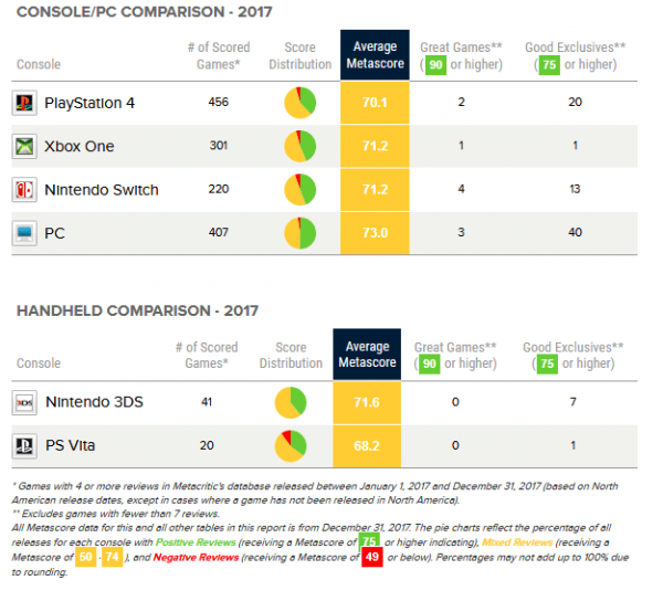 В 2017 году на ПК вышло больше хороших игр, чем на консолях