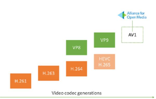 Apple вступила в группу компаний, работающих над новым форматом сжатия видео AV1