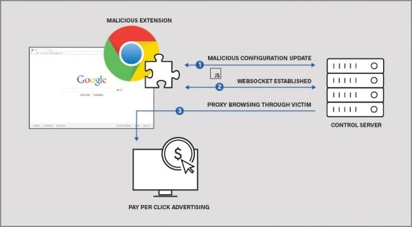 Более полумиллиона пользователей загрузили вредоносные расширения для Google Chrome