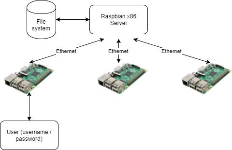 Для Raspberry Pi подготовлен инструментарий PiServer