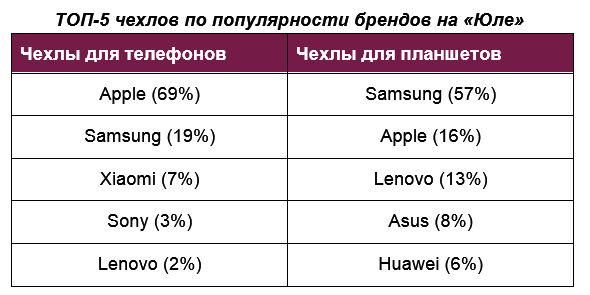 «Юла»: чаще всего покупают чехлы для телефонов Apple и планшетов Samsung