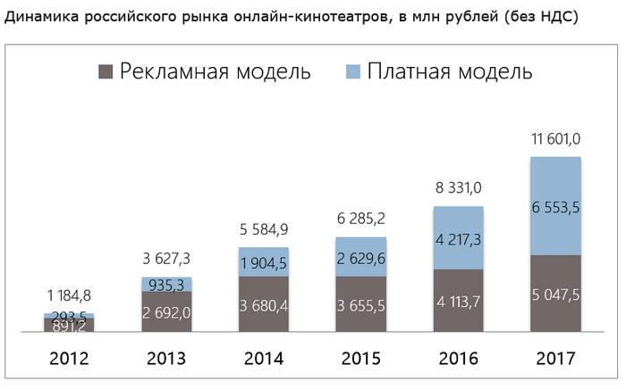 TelecomDaily: выручка российских онлайн-кинотеатров в 2017 году достигла 11,6 млрд рублей