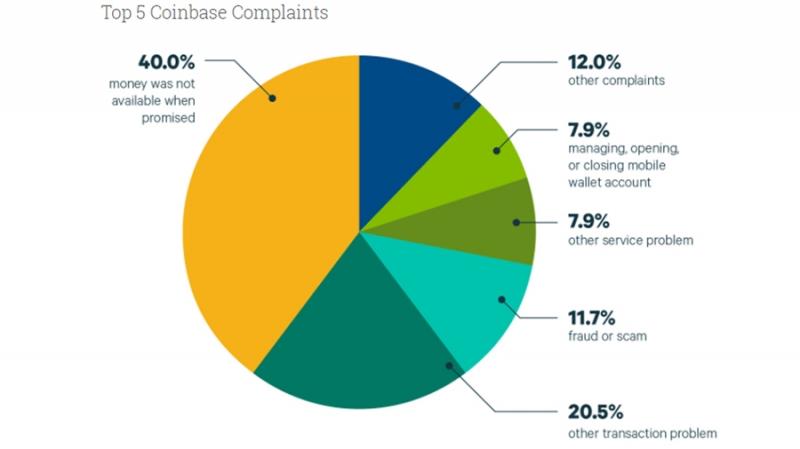 Пользователи Coinbase чаще всего жалуются на проблемы с доступом к средствам
