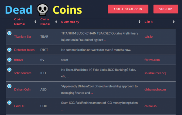 Тысячи криптопроектов уже мертвы (списки)