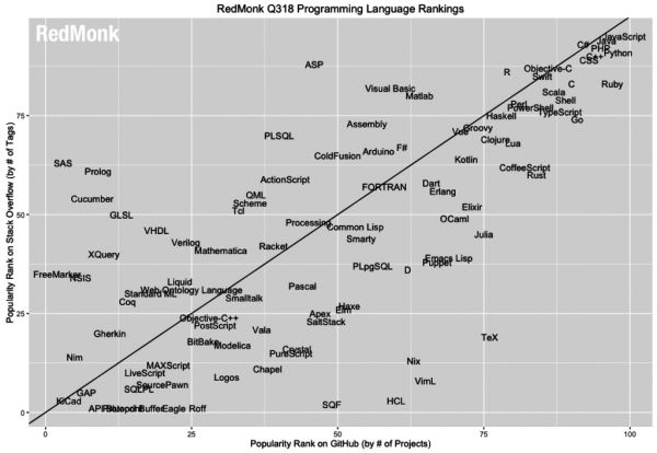 Рейтинг популярности языков программирования: Swift выпал из первой десятки