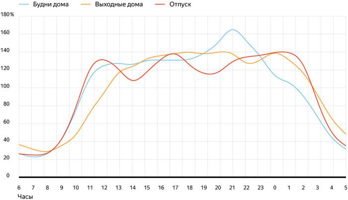 Исследование «Яндекса»: запросы из отпуска